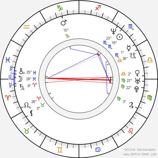 Grant Nicholas birth chart, biography, wikipedia 2020, 2021