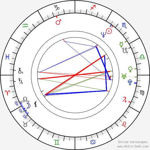 Grzegorz Damiecki astro natal birth chart, Grzegorz Damiecki horoscope, astrology