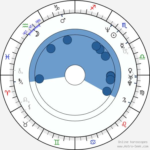 Ho Sung Pak wikipedia, horoscope, astrology, instagram