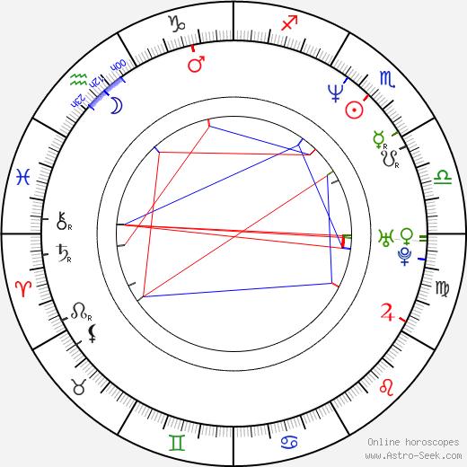 Ho Sung Pak birth chart, Ho Sung Pak astro natal horoscope, astrology