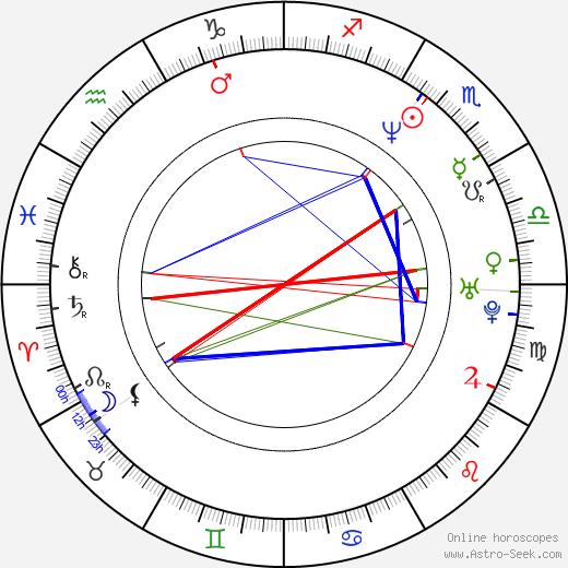 Jerome Greencorn birth chart, Jerome Greencorn astro natal horoscope, astrology