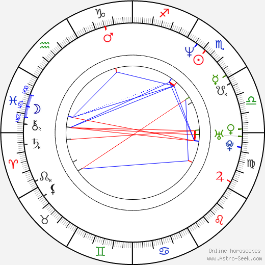 Jim Boeven день рождения гороскоп, Jim Boeven Натальная карта онлайн
