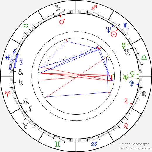 Jim Boeven birth chart, Jim Boeven astro natal horoscope, astrology