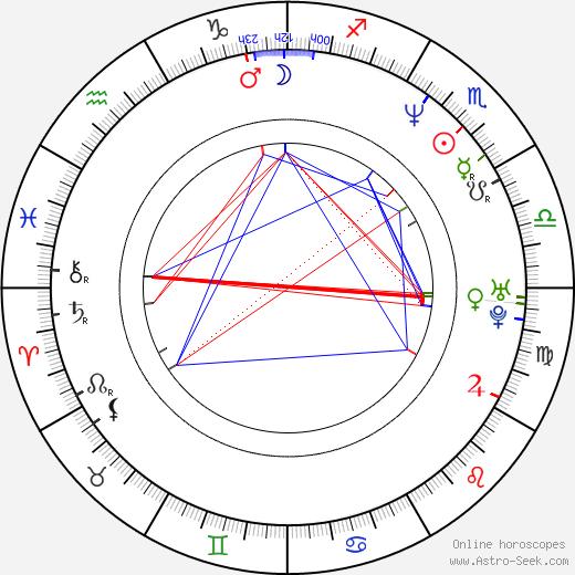Judy Reyes astro natal birth chart, Judy Reyes horoscope, astrology