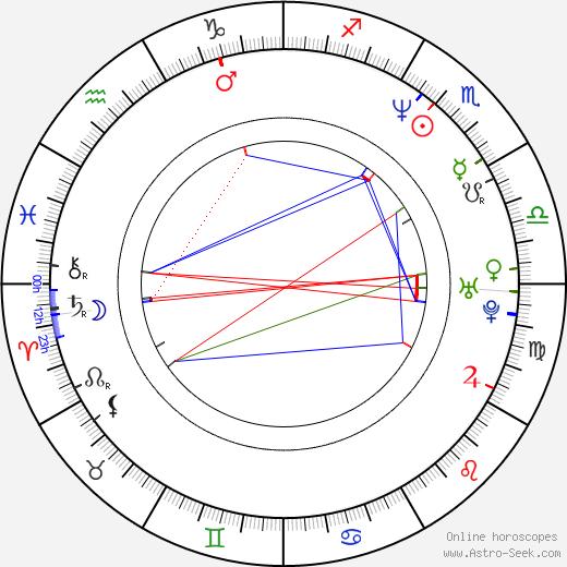 Джухи Чавла Juhi Chawla день рождения гороскоп, Juhi Chawla Натальная карта онлайн