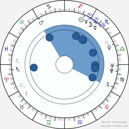 Justin Lazard wikipedia, horoscope, astrology, instagram