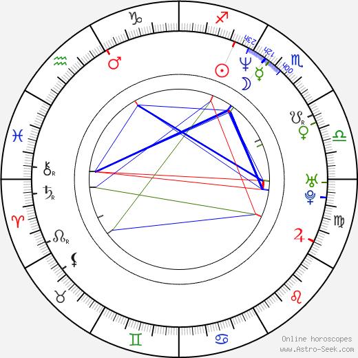 Justin Lazard birth chart, Justin Lazard astro natal horoscope, astrology