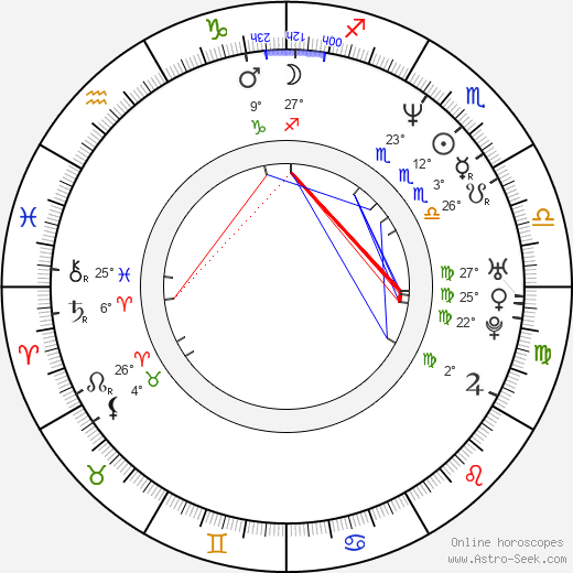 Keith Coulouris birth chart, biography, wikipedia 2019, 2020