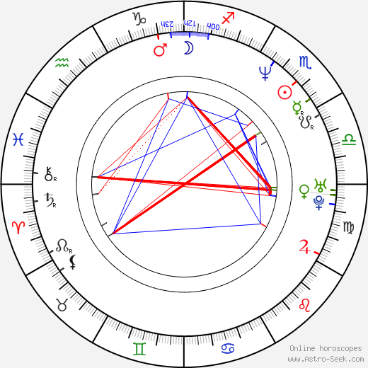 Keith Coulouris birth chart, Keith Coulouris astro natal horoscope, astrology
