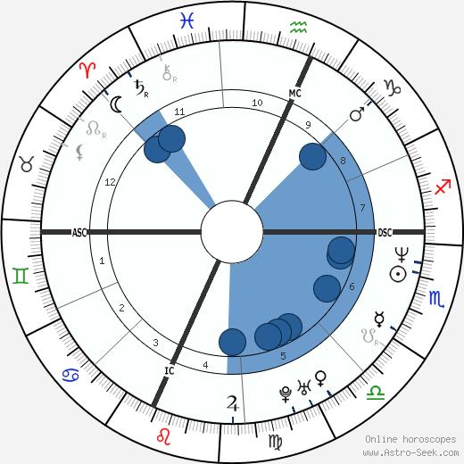 Kristen Gilbert wikipedia, horoscope, astrology, instagram