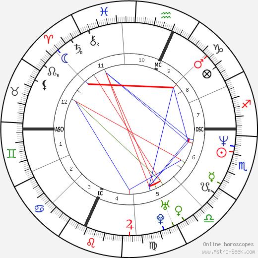 Кристин Гилберт Kristen Gilbert день рождения гороскоп, Kristen Gilbert Натальная карта онлайн