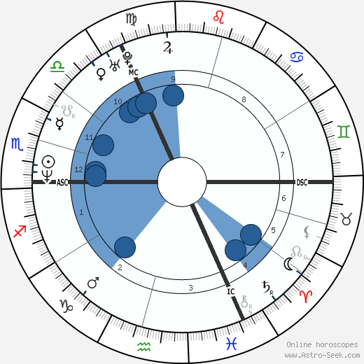 Letitia Dean wikipedia, horoscope, astrology, instagram