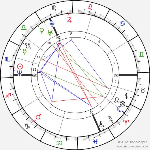 Letitia Dean день рождения гороскоп, Letitia Dean Натальная карта онлайн