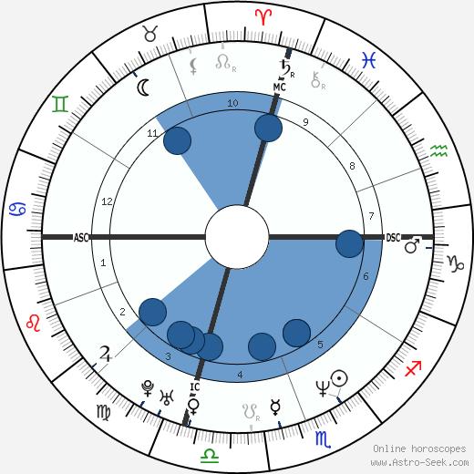 Lisa Bonet wikipedia, horoscope, astrology, instagram