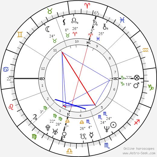 Lisa Bonet birth chart, biography, wikipedia 2016, 2017