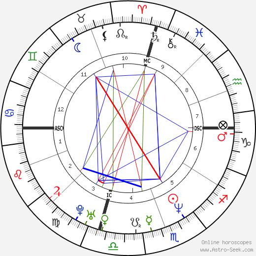 Lisa Bonet horoscope, astrology, Lisa Bonet astro natal birth chart