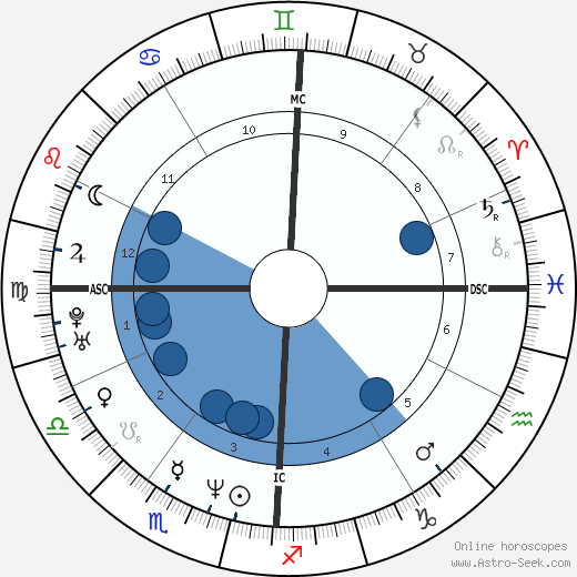 Lorenzo Flaherty wikipedia, horoscope, astrology, instagram
