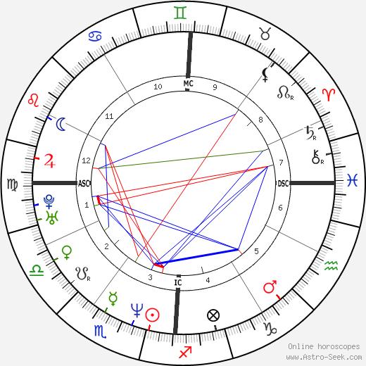 Lorenzo Flaherty tema natale, oroscopo, Lorenzo Flaherty oroscopi gratuiti, astrologia