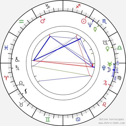Luca Lucini tema natale, oroscopo, Luca Lucini oroscopi gratuiti, astrologia