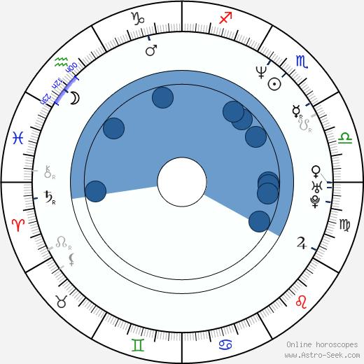 Luis Mesa wikipedia, horoscope, astrology, instagram