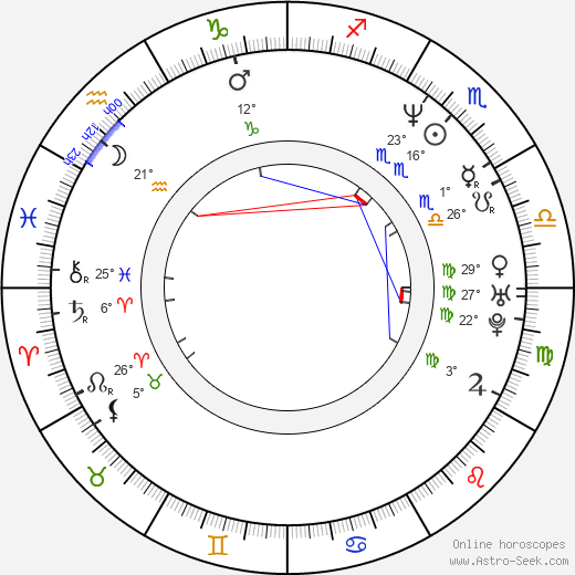 Luis Mesa birth chart, biography, wikipedia 2020, 2021