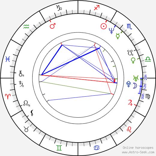 Mariusz Jakus birth chart, Mariusz Jakus astro natal horoscope, astrology