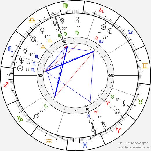 Mark Ruffalo birth chart, biography, wikipedia 2020, 2021
