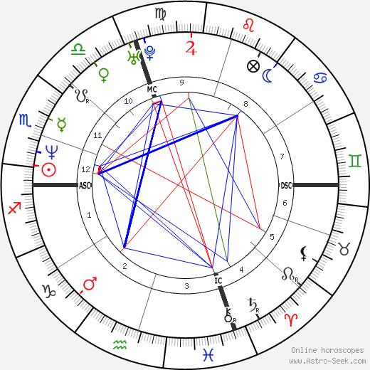 Mark Ruffalo Birth Chart Horoscope, Date of Birth, Astro