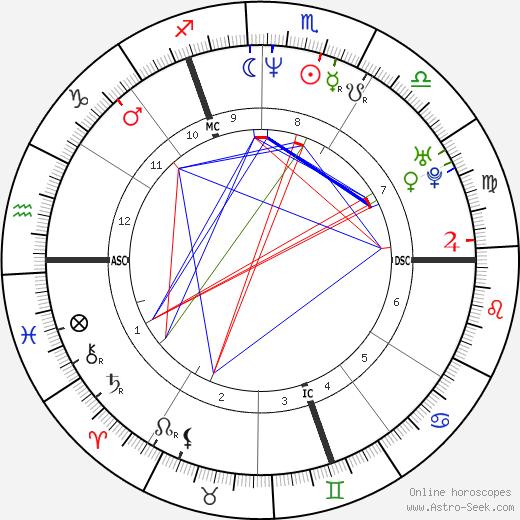 Nick Bateman день рождения гороскоп, Nick Bateman Натальная карта онлайн