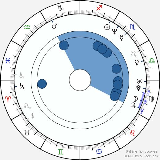 Niurka wikipedia, horoscope, astrology, instagram