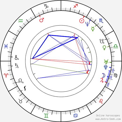 Нюрка Маркос Niurka день рождения гороскоп, Niurka Натальная карта онлайн
