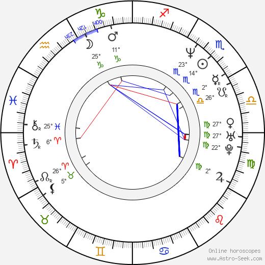 Oksana Fandera birth chart, biography, wikipedia 2018, 2019