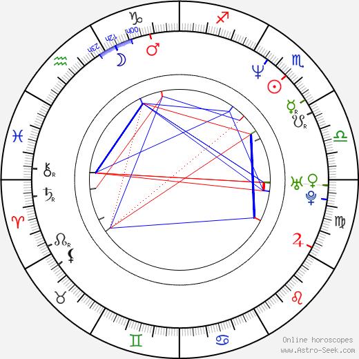 Oksana Fandera astro natal birth chart, Oksana Fandera horoscope, astrology