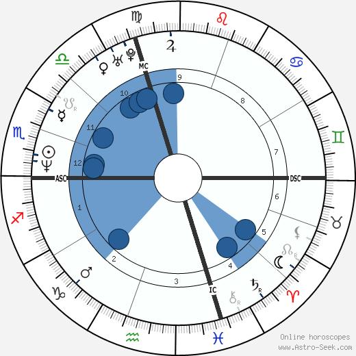 Paul Wagner wikipedia, horoscope, astrology, instagram