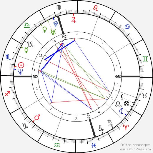 Paul Wagner день рождения гороскоп, Paul Wagner Натальная карта онлайн