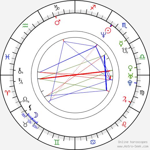 Paweł Stasiak birth chart, Paweł Stasiak astro natal horoscope, astrology