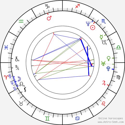 Peter Olgyay astro natal birth chart, Peter Olgyay horoscope, astrology