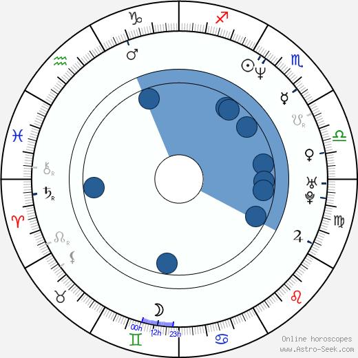 Petra Pyšová wikipedia, horoscope, astrology, instagram