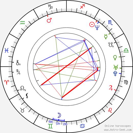 Petra Pyšová день рождения гороскоп, Petra Pyšová Натальная карта онлайн