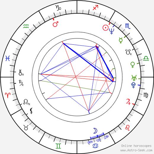 Philip Shane birth chart, Philip Shane astro natal horoscope, astrology