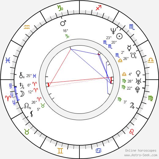 Randi Ingerman birth chart, biography, wikipedia 2020, 2021