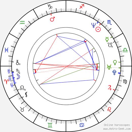 Randi Ingerman birth chart, Randi Ingerman astro natal horoscope, astrology