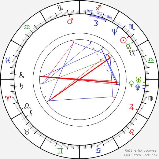 Rapulana Seiphemo день рождения гороскоп, Rapulana Seiphemo Натальная карта онлайн