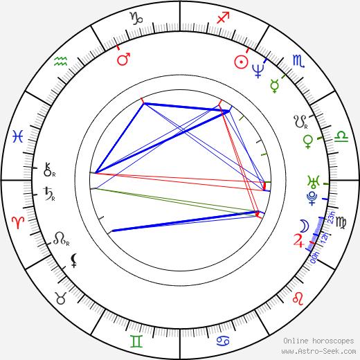 Roeland Wiesnekker tema natale, oroscopo, Roeland Wiesnekker oroscopi gratuiti, astrologia