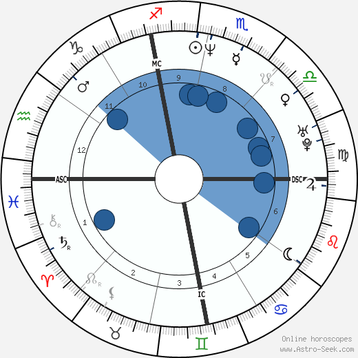 Samuel Reynolds wikipedia, horoscope, astrology, instagram