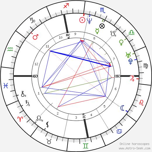 Samuel Reynolds день рождения гороскоп, Samuel Reynolds Натальная карта онлайн