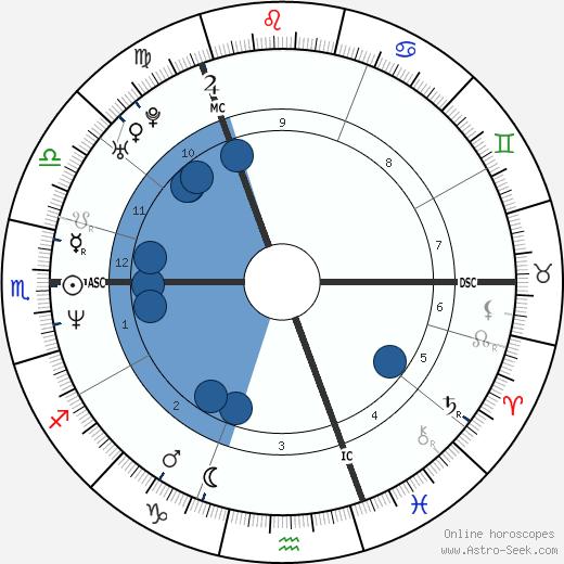 Sharleen Spiteri wikipedia, horoscope, astrology, instagram