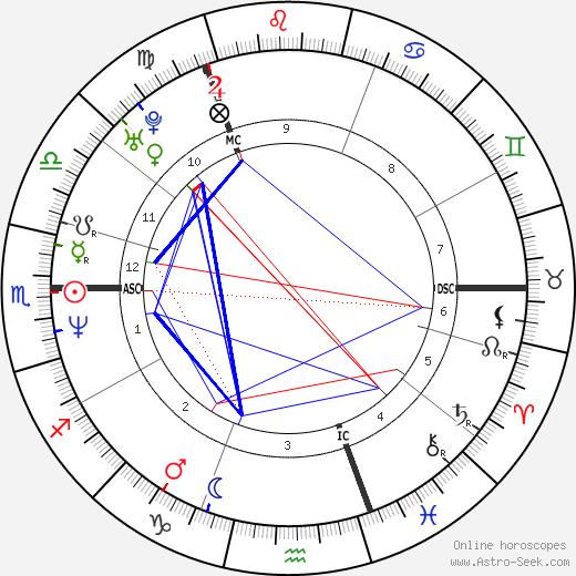 Sharleen Spiteri birth chart, Sharleen Spiteri astro natal horoscope, astrology