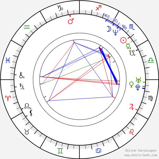 Takayuki Hamana astro natal birth chart, Takayuki Hamana horoscope, astrology