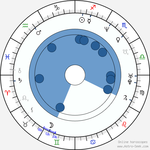Alan Ari Lazar wikipedia, horoscope, astrology, instagram